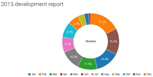 Chart - Statistics
